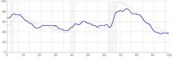 Arkansas monthly unemployment rate chart from 1990 to August 2018